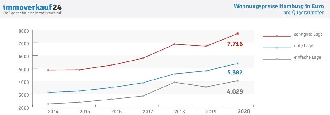 Grafik Entwicklung Wohnungspreise Hamburg