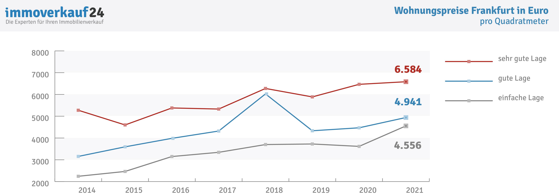 Wohnungspreise Frankfurt Entwicklung Grafik