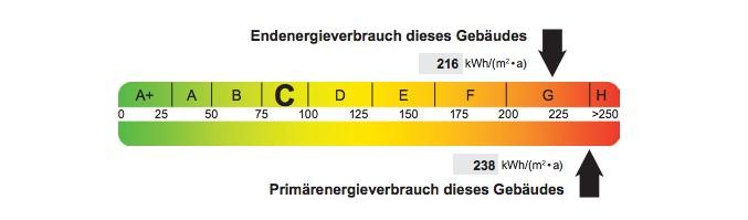 Skala Energieverbrauch