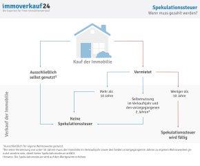 Uebersicht_Faelligkeit_Spekulationssteuer