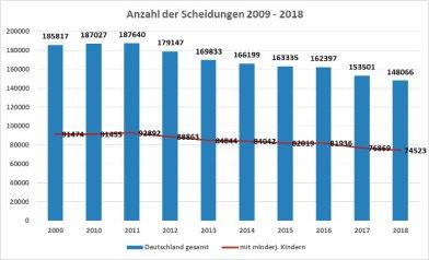 Scheidung & Immobiliendarlehen - Statistik und Tipps